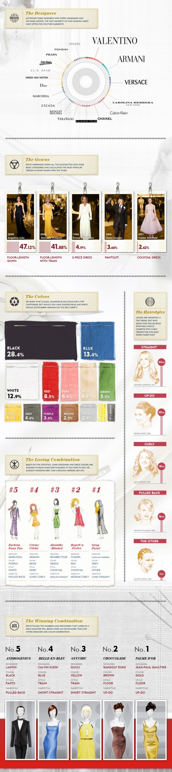 infographic-women-at-the-oscars-1-600x2688.jpg